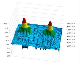 Temperature profile in 3D view